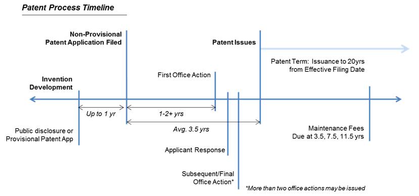 Patent Process Timeline